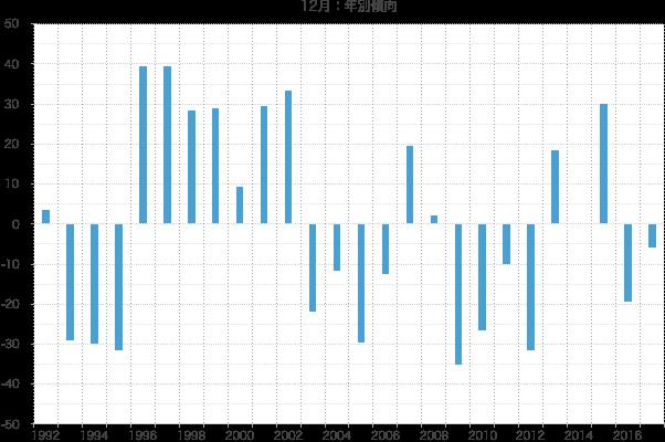 シナジスタ:12月の株価動向