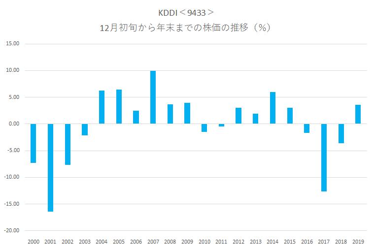 シナジスタ:KDDI<9433>年末にかけての株価動向