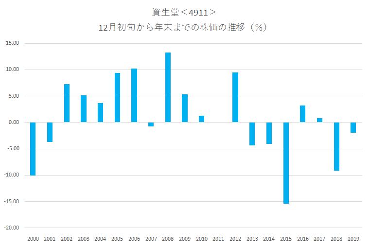 シナジスタ:資生堂<4911>年末にかけての株価動向