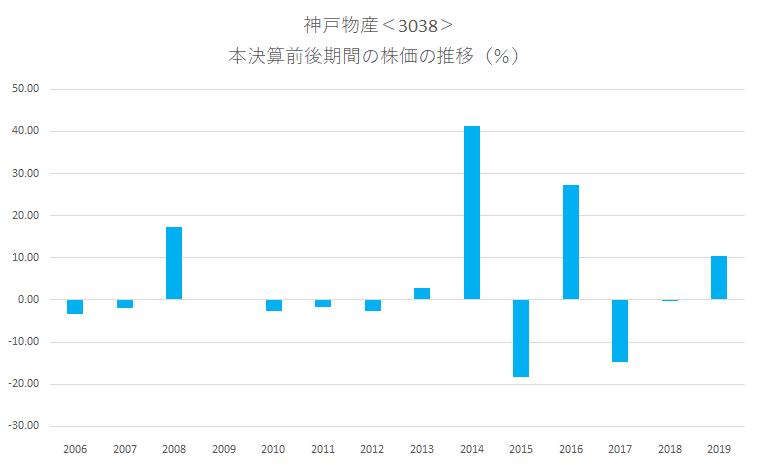 シナジスタ:神戸物産<3038>の本決算前後の株価動向