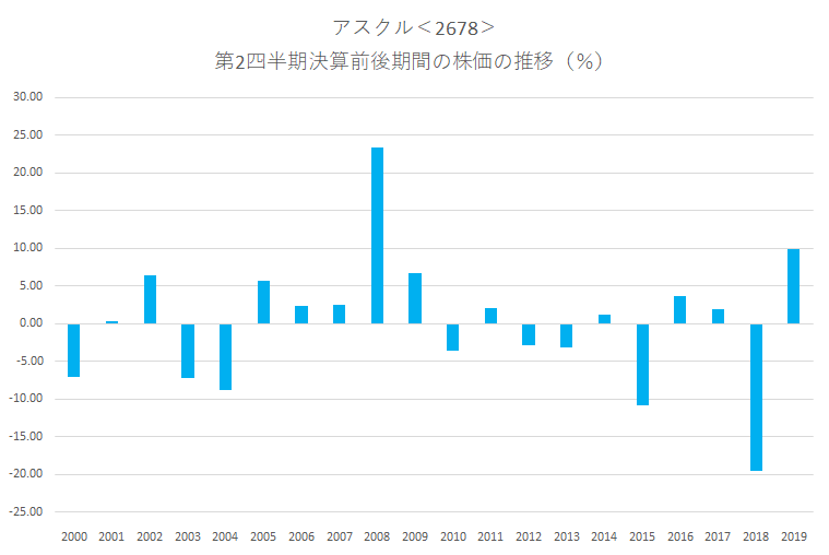 シナジスタ:アスクル<2678>の第2四半期決算前後の株価動向
