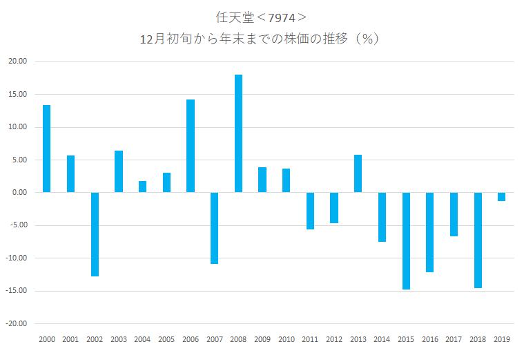 シナジスタ:任天堂<7974>年末にかけての株価動向
