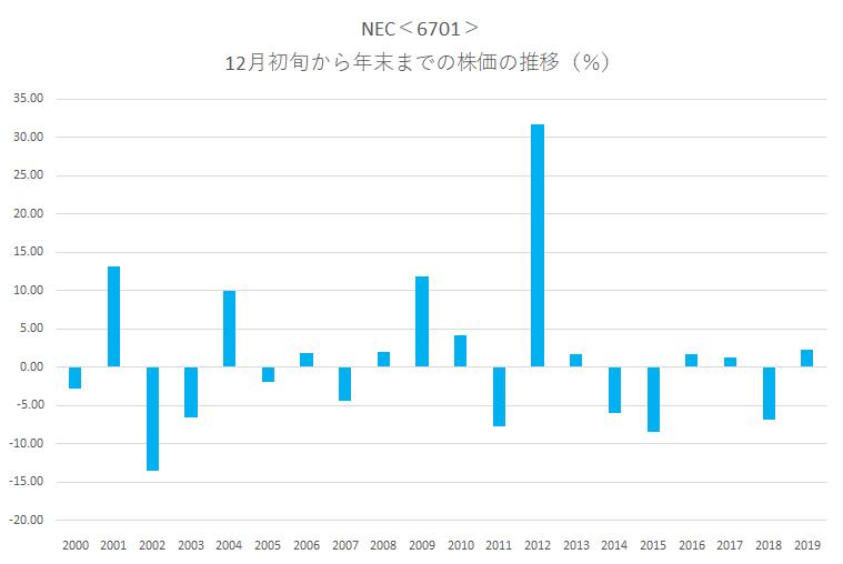 シナジスタ:NEC<6701>年末にかけての株価動向