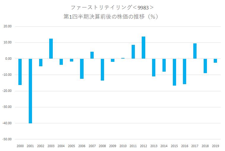 シナジスタ:ファーストリテイリング<9983>の第1四半期決算前後の株価動向