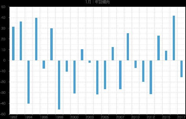 シナジスタ:1月の株価動向