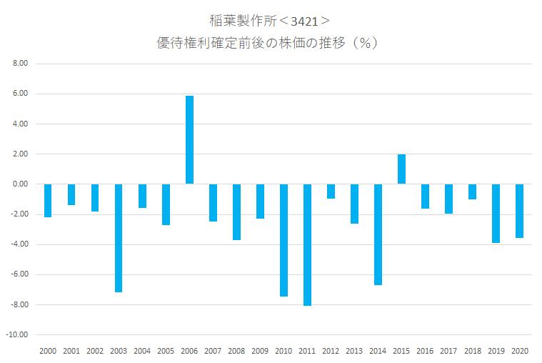 シナジスタ:稲葉製作所<3421>の優待権利確定前後の株価動向