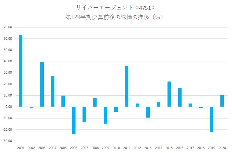 シナジスタ:サイバーエージェント<4751>の第1四半期決算前後の株価動向