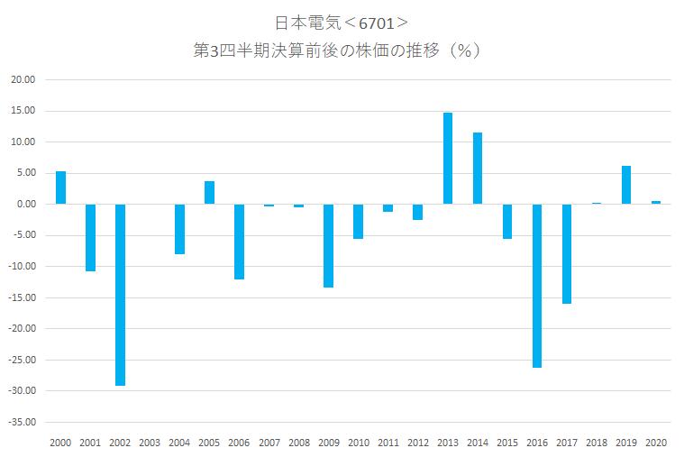 シナジスタ:日本電気<6701>の第3四半期決算前後の株価動向