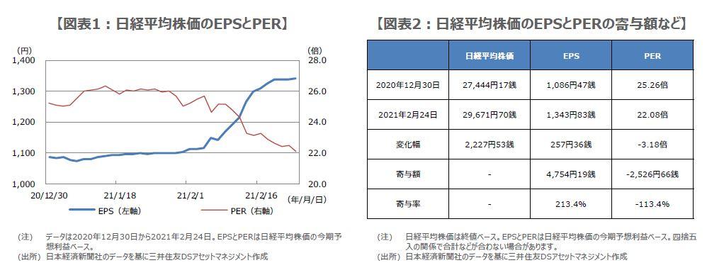 平均 見通し 日経 株価