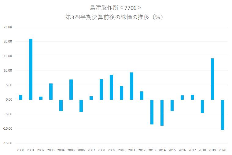 シナジスタ:島津製作所<7701>の第3四半期決算前後の株価動向