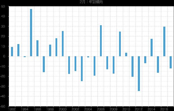 シナジスタ:2月の株価動向