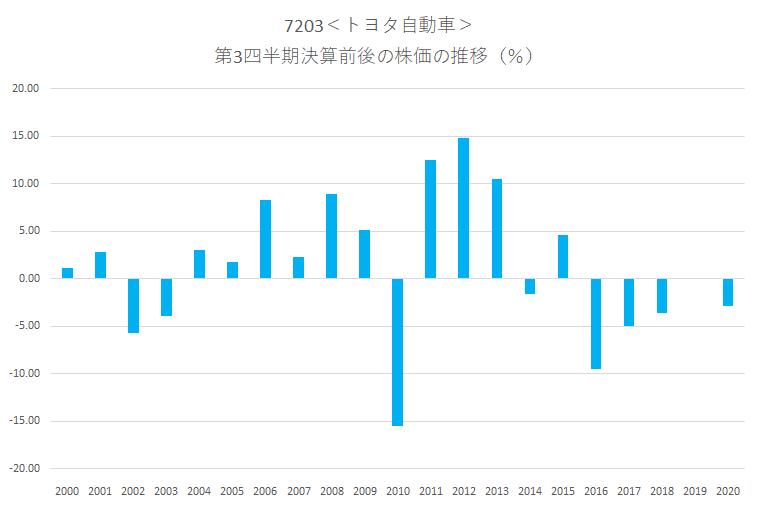 シナジスタ:トヨタ自動車<7203>の第3四半期決算前後の株価動向