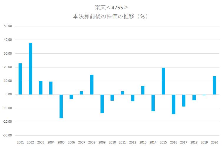シナジスタ:楽天<4755>の本決算前後の株価動向
