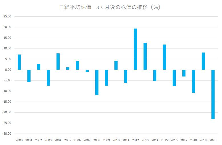 シナジスタ:日経平均株価、3月はどこまで上がる?