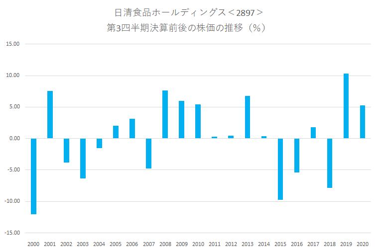 シナジスタ:日清食品ホールディングス<2897>の第3四半期決算前後の株価動向