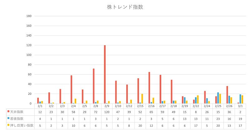 シナジスタ:株トレンド指数