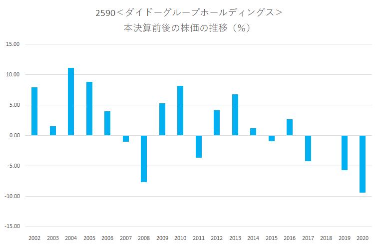 シナジスタ:ダイドーグループホールディングス<2590>の本決算前後の株価動向