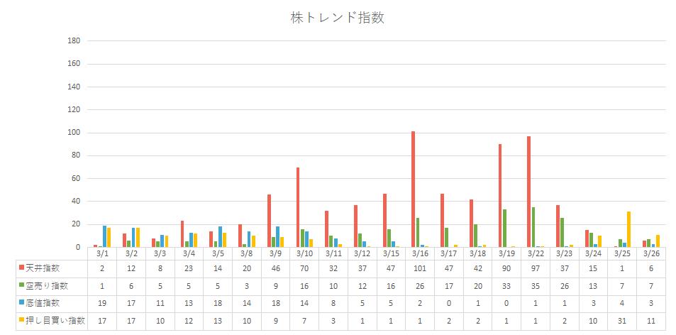 株トレンド指数