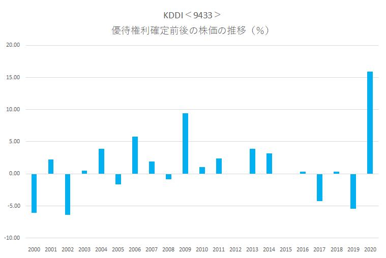 シナジスタ:KDDI<9433>の優待権利確定前後の株価動向