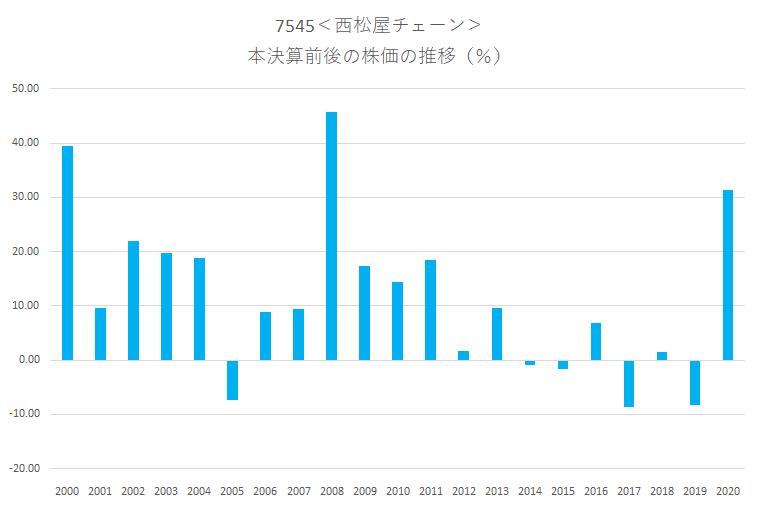 シナジスタ:西松屋チェーン<7545>の本決算前後の株価動向