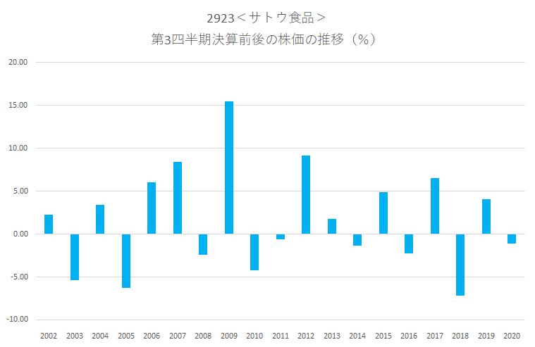 サトウ食品<2923>の第3四半期決算前後の株価動向