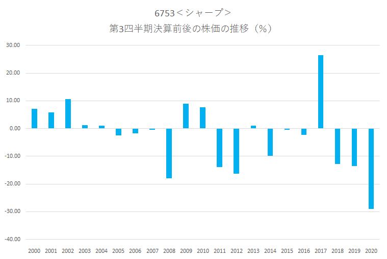 シャープ<6753>の第3四半期決算前後の株価動向
