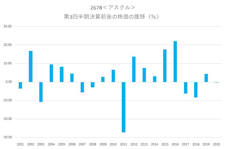 アスクル<2678>の第3四半期決算前後の株価動向