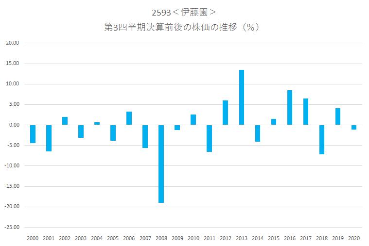 シナジスタ:伊藤園<2593>の第3四半期決算前後の株価動向