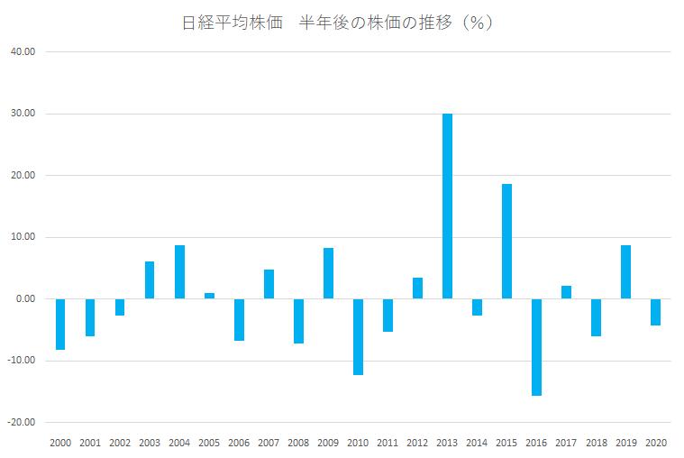 シナジスタ:日経平均株価、4月から夏に向けてどう動く?