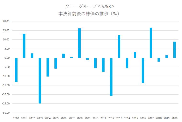 シナジスタ:ソニーグループ<6758>の本決算前後の株価動向