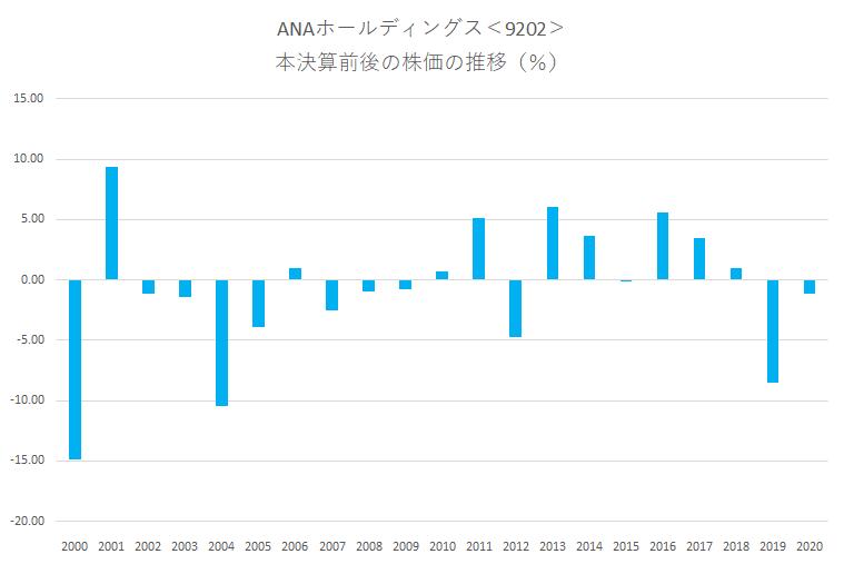 シナジスタ:ANAホールディングス<9202>の本決算前後の株価動向
