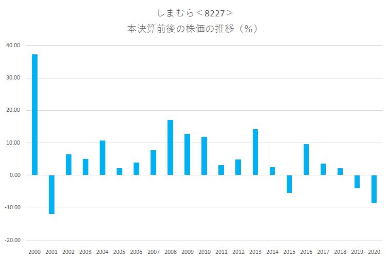 シナジスタ:しまむら<8227>の本決算前後の株価動向