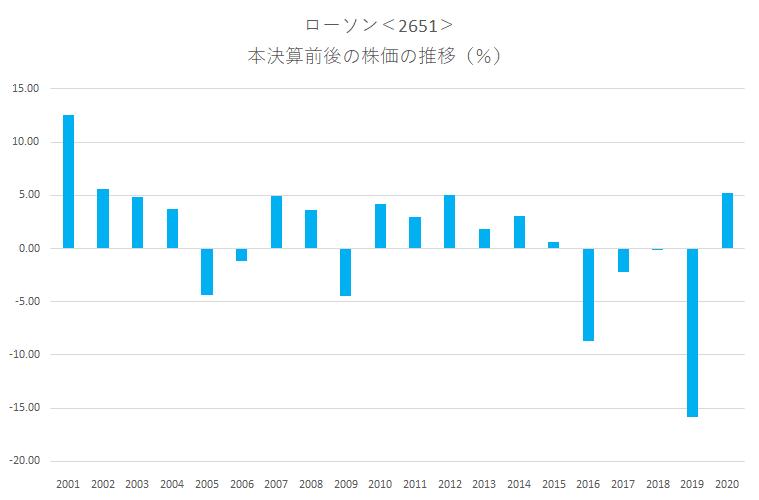 シナジスタ:ローソン<2651>の本決算前後の株価動向