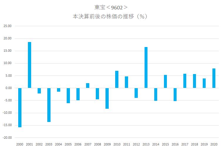 シナジスタ:東宝<9602>の本決算前後の株価動向