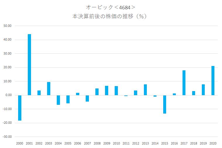 シナジスタ:オービック<4684>の本決算前後の株価動向