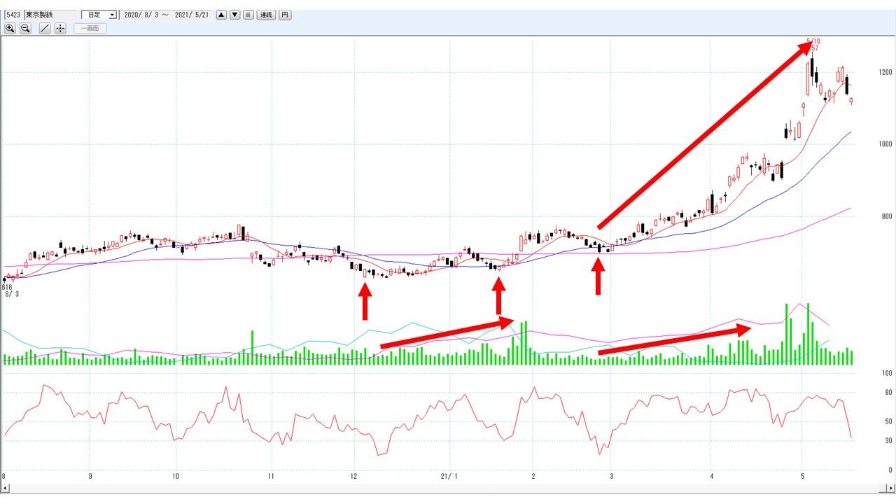 西松 建設 株価