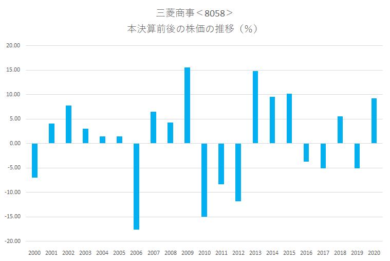 シナジスタ:三菱商事<8058>の本決算前後の株価動向