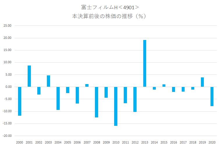 シナジスタ:富士フィルムホールディングス<4901>の本決算前後の株価動向