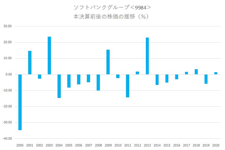 シナジスタ:ソフトバンクグループ<9984>の本決算前後の株価動向