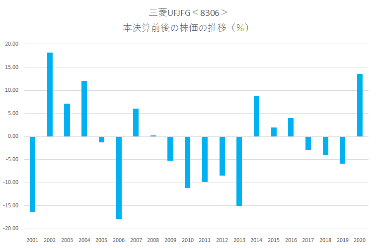 シナジスタ:三菱UFJフィナンシャル・グループ<8306>の本決算前後の株価動向