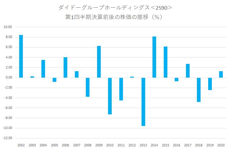 シナジスタ:ダイドーグループホールディングス<2590>の第1四半期決算前後の株価動向