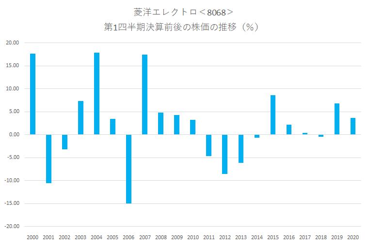 シナジスタ:菱洋エレクトロ<8068>の第1四半期決算前後の株価動向