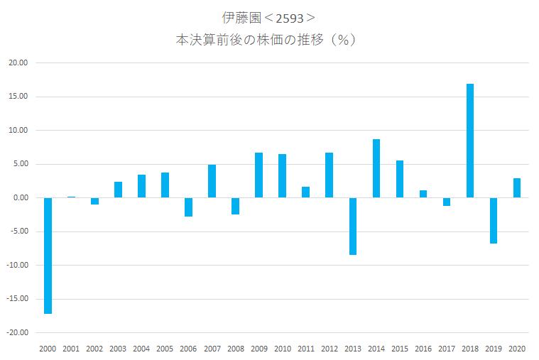 シナジスタ:伊藤園<2593>の本決算前後の株価動向