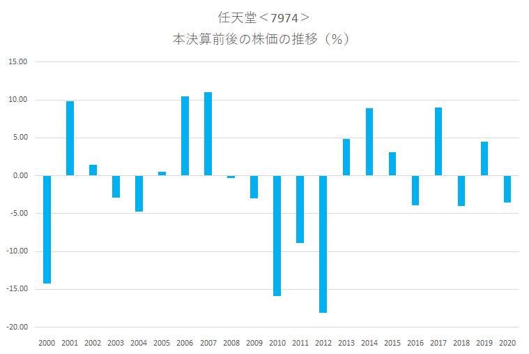 シナジスタ:任天堂<7974>の本決算前後の株価動向