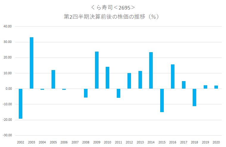 シナジスタ: くら寿司<2695>の第2四半期決算前後の株価動向
