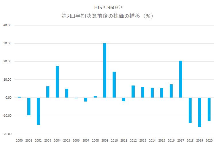 シナジスタ:エイチ・アイ・エス<9603>の第2四半期決算前後の株価動向