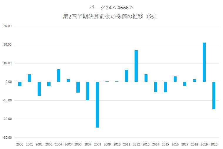 シナジスタ:パーク24<4666>の第2四半期決算前後の株価動向
