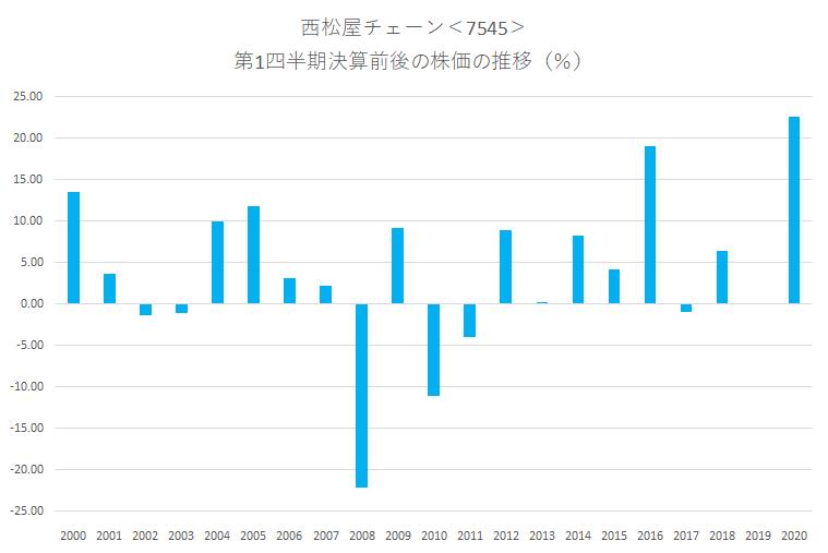 シナジスタ:西松屋チェーン<7545>の第1四半期決算前後の株価動向