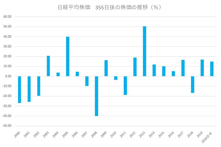 シナジスタ:日経平均株価、夏から年末に向けてどう動く?