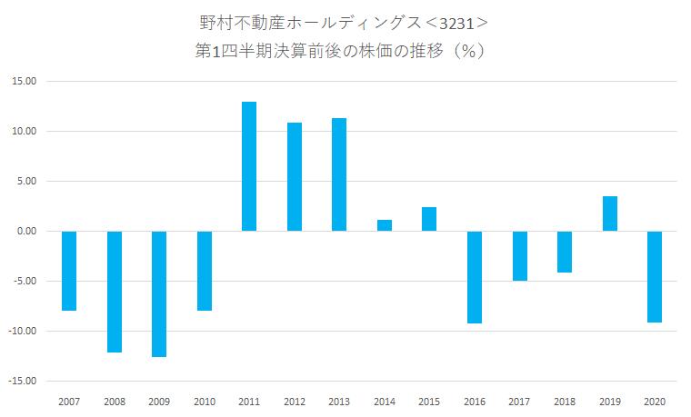 シナジスタ:野村不動産ホールディングス<3231>の第1四半期決算前後の株価動向